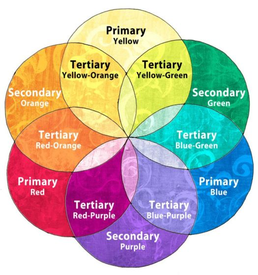 01405e89866555b95db805967707415f--colour-theory-colour-wheel.jpg